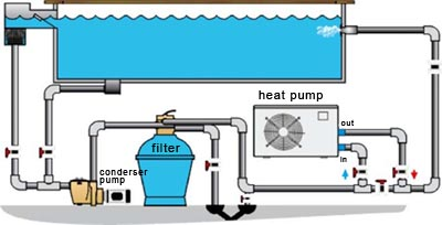 Swimming pool heat pump bottom